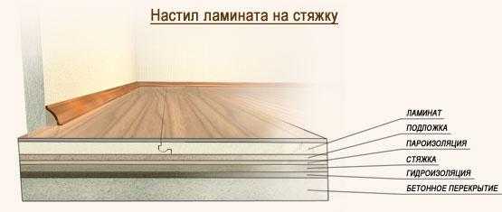 Укладка ламината на цементную стяжку